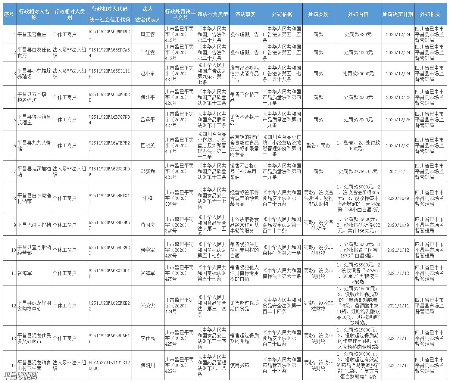 平昌又公布一大批处罚名单,最高罚款80000元!