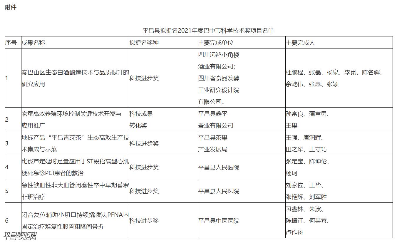 平昌县拟提名2021年度巴中市科学技术奖项目名单的公示