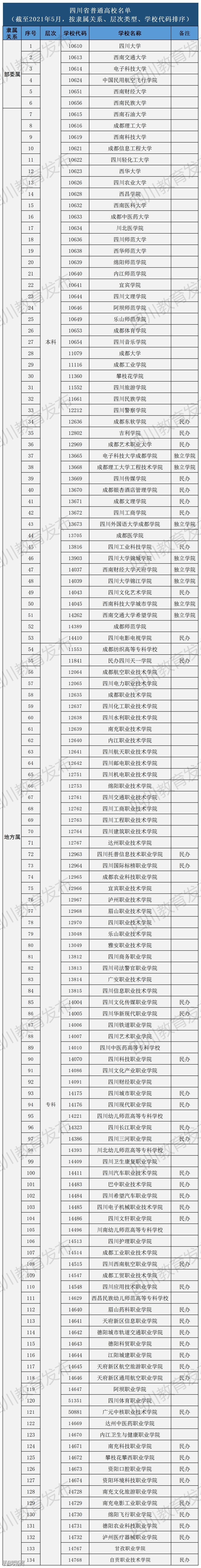 四川134所正规高校名单快收好!其中2所是今年新增...